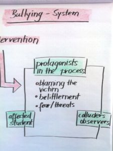 G-bullying system 5