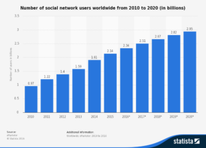 statistic_d278414_number-of-global-social-media-users-2010-2020