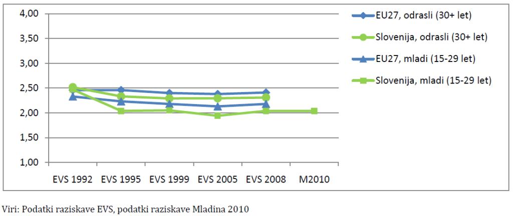 Graf 2: Zanimanje mladih za politiko, primerjava med Slovenijo in EU v obdobju od leta 1992 do 2010 (Lavrič in dr. 2011, 152).